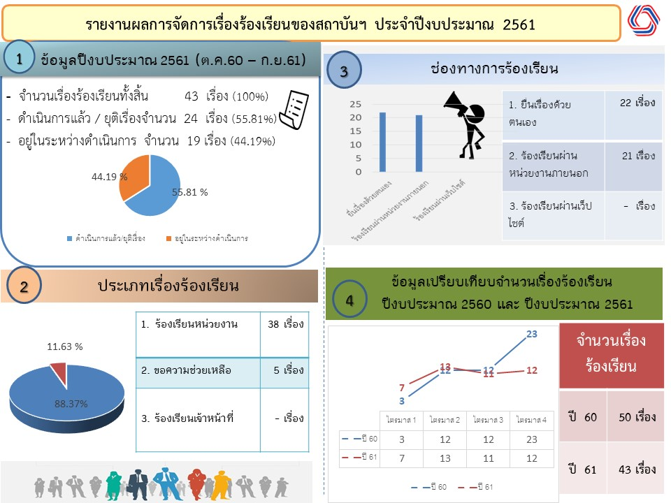 Summary Complaint Report Fy61